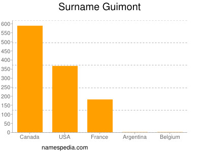 Surname Guimont