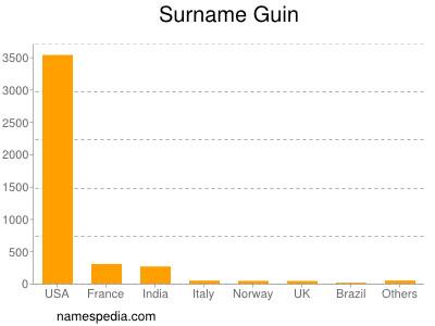 Surname Guin
