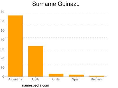 Surname Guinazu