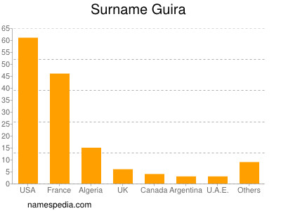 Surname Guira