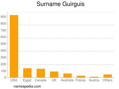 Surname Guirguis