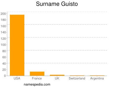 Surname Guisto