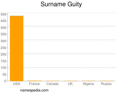 Surname Guity