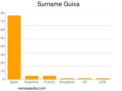 Surname Guixa