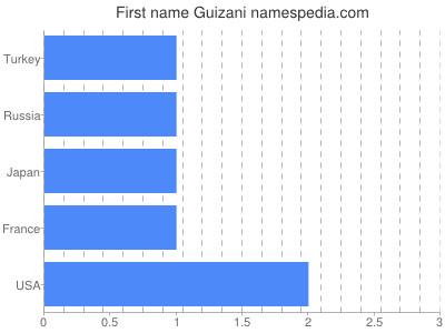 Given name Guizani