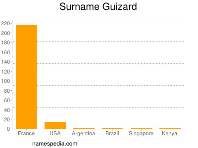 Surname Guizard