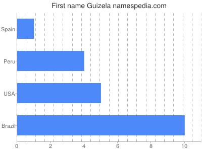 Given name Guizela