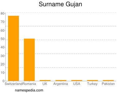 Surname Gujan