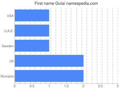 Given name Gulai