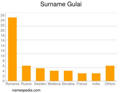 Surname Gulai