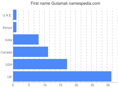 Given name Gulamali