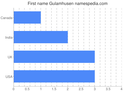 Given name Gulamhusen