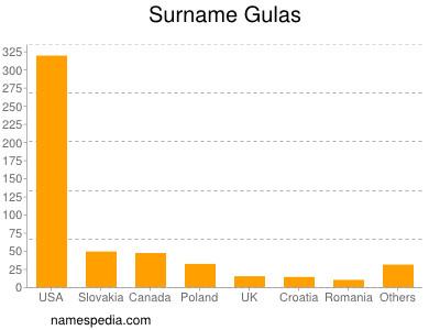 Surname Gulas