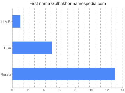 Given name Gulbakhor