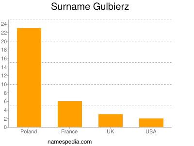 Surname Gulbierz