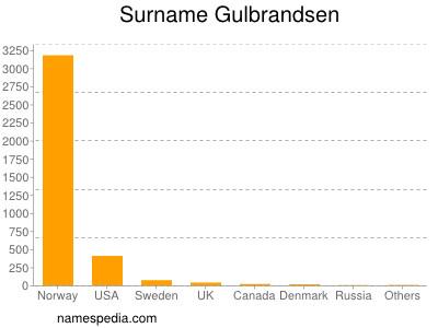 Surname Gulbrandsen