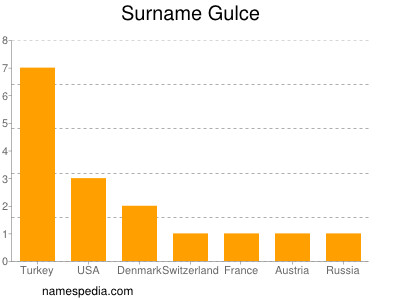 Surname Gulce