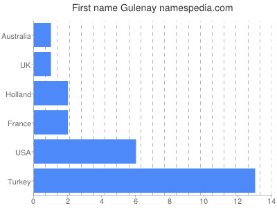 Given name Gulenay