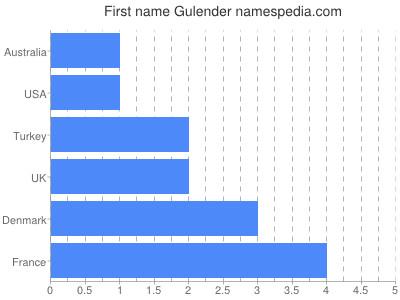Given name Gulender