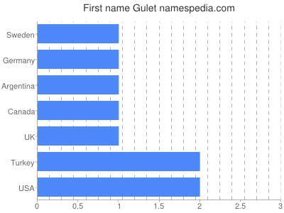 Given name Gulet