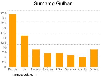 Surname Gulhan
