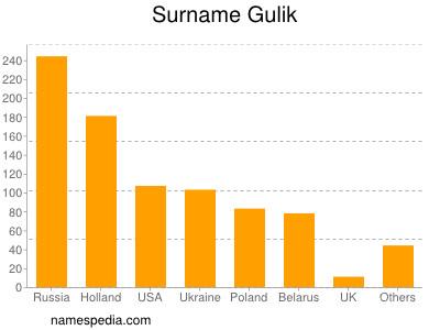 Surname Gulik