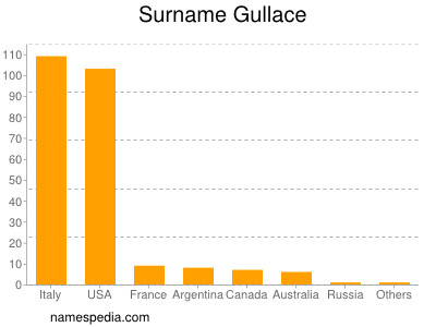 Surname Gullace