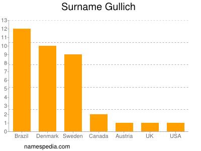 Surname Gullich