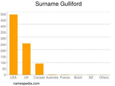 Surname Gulliford