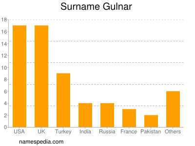 Surname Gulnar
