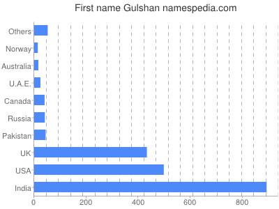 Given name Gulshan