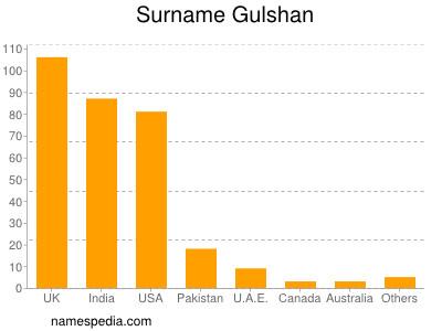 Surname Gulshan