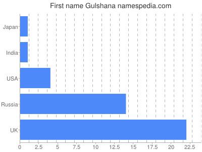 Given name Gulshana