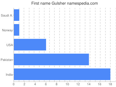 Given name Gulsher