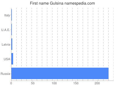 Given name Gulsina