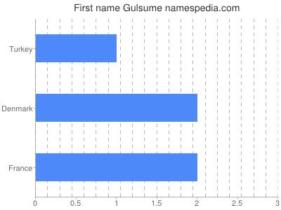 Given name Gulsume
