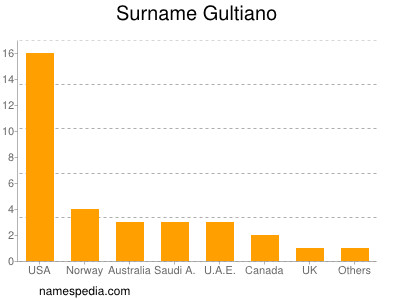 Surname Gultiano