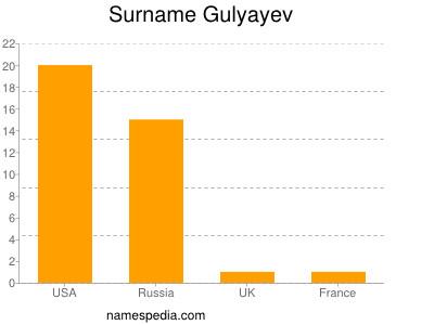 Surname Gulyayev