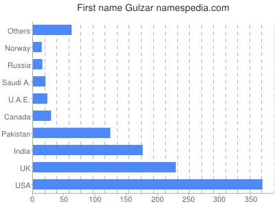 Given name Gulzar