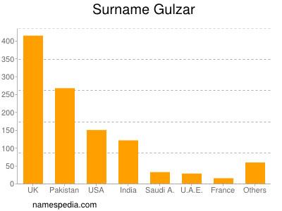 Surname Gulzar