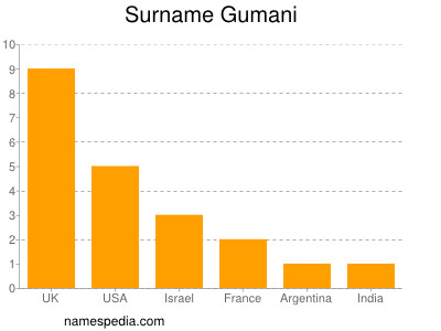Surname Gumani