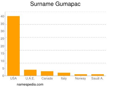 Surname Gumapac