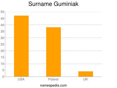 Familiennamen Guminiak