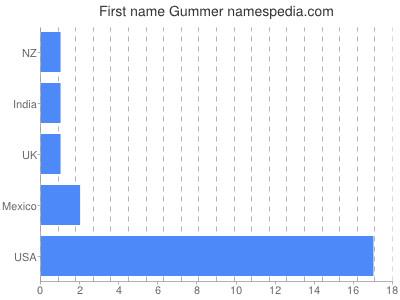 Given name Gummer