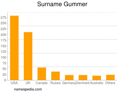 Surname Gummer