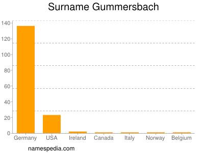 Surname Gummersbach