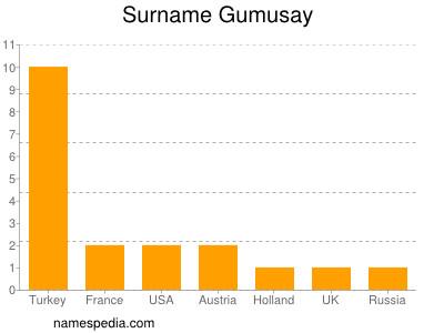 nom Gumusay