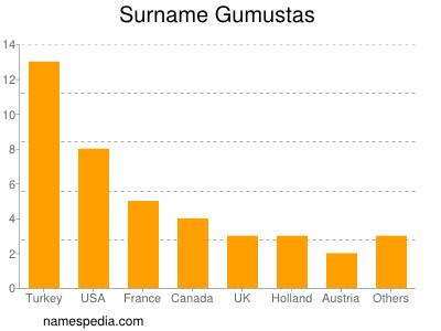 Surname Gumustas