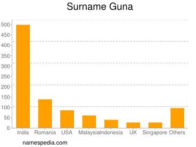 Surname Guna