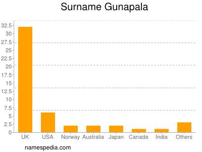Surname Gunapala